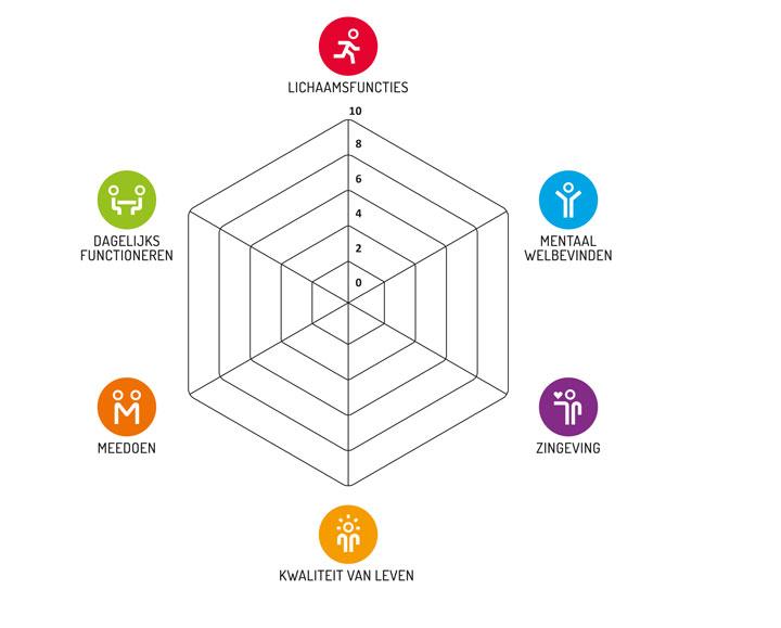 Positieve Gezondheid Wat is het? Basis voor Huis van Gé Huis van Gezondheid artikel in de Stadskrant Den Haag